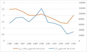 اقتصاد ایران در پساتحریم