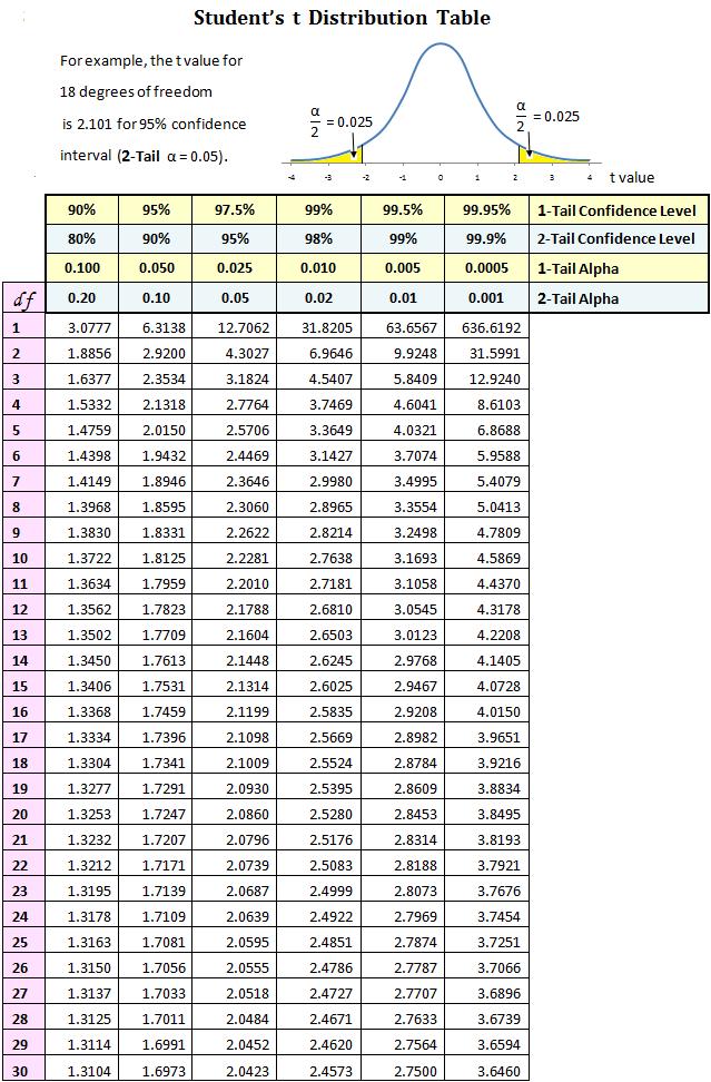 جدول توزیع t
