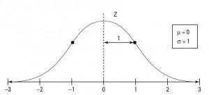 تابع توزیع نرمال استاندارد