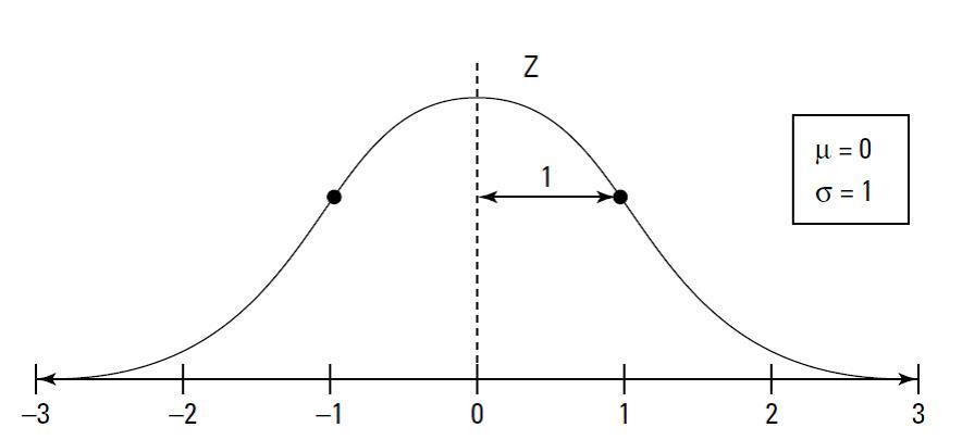 محاسبه مقادیر بحرانی توزیع نرمال (جدول توزیع نرمال z)