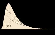 جدول توزیع F (جدول+ابزار محاسباتی)
