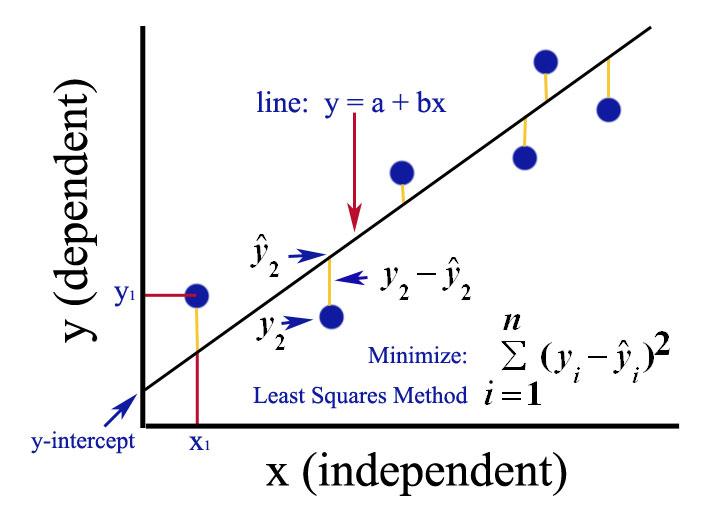 حداقل مربعات معمولی (روش OLS)
