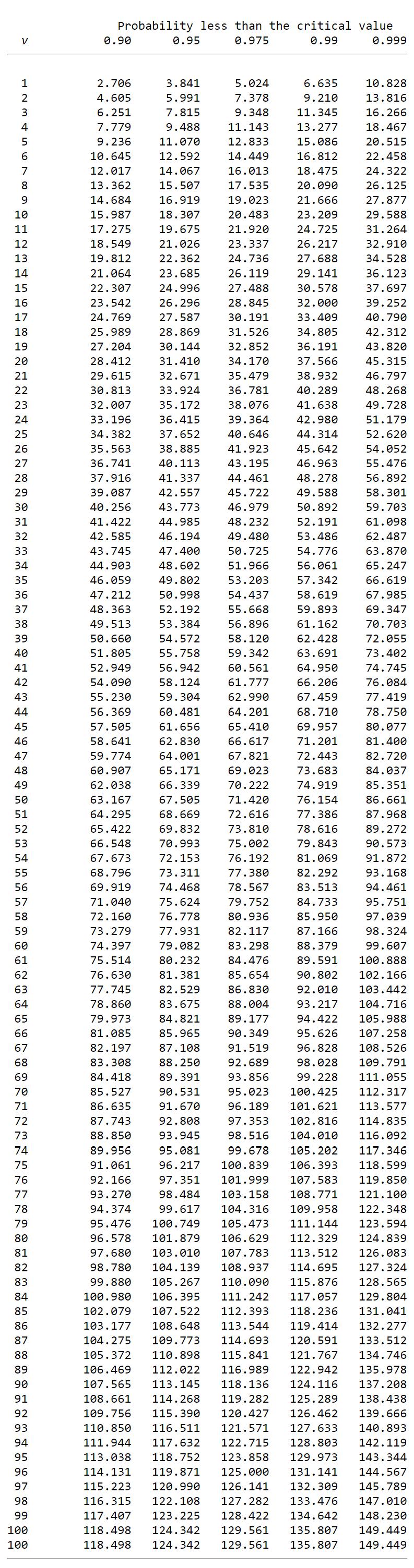 جدول توزیع کای دو دنباله راست